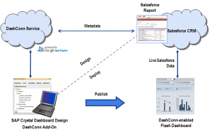 Workflow diagram which shows designing a DashConn dashboard within the Xcelsius canvas and then its publication to end users